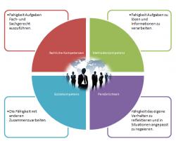 Einsendeaufgabe Fallstudienheft Personalmanagement TEB07F