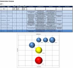 Vorlage Stakeholderanalyse + Kraftfelanalyse