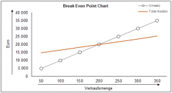 Break Even Analyse
